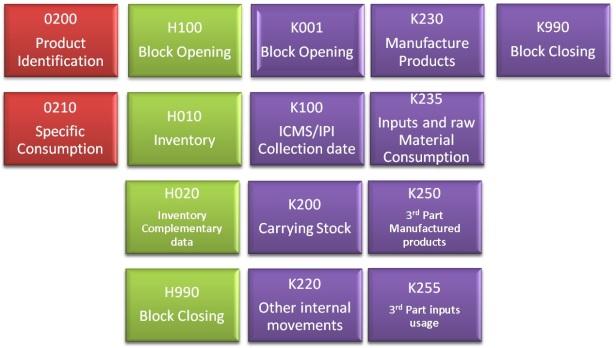 Block K Registers