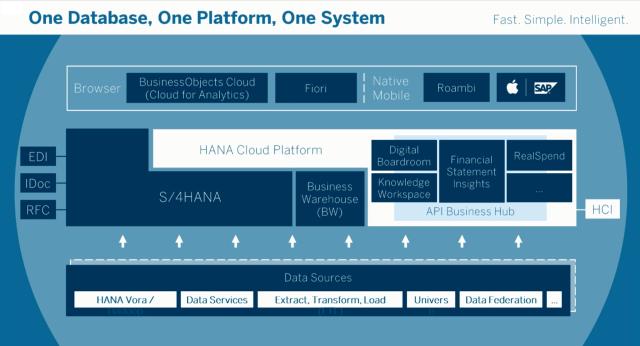 1-database-1-platform-1-system