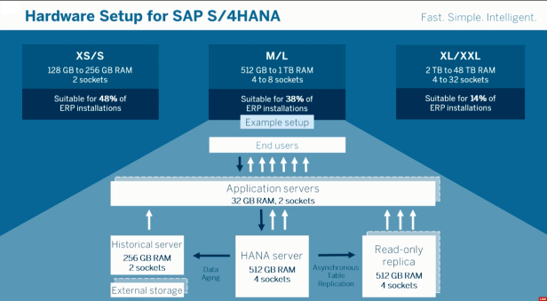 hw-setup-for-s4hana