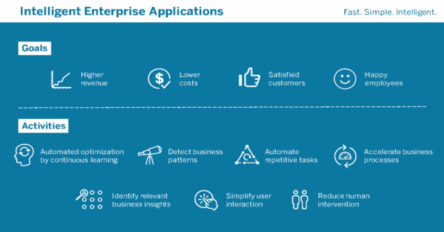 intelligent-enterprise-application