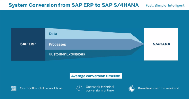 system-conversion-from-sap-ecc-to-s4hana