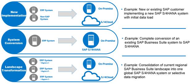 SAP S/4HANA Releases strategy & Deployment Options – SAP