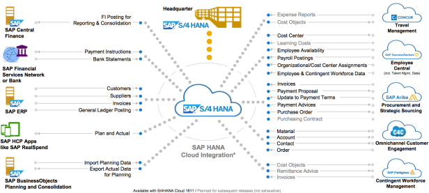 S4HANA Cloud Integration Roadmap