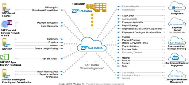 SAP S/4HANA Releases strategy & Deployment Options – SAP Blog, SAP