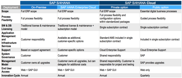 S4HANA Deployment Options Differences