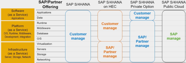 S4HANA Deployment Options