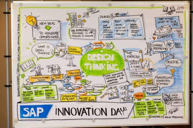 SAP Innovation