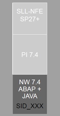 3 - SAP NF-e with SAP PI 7.4 Dual Stack