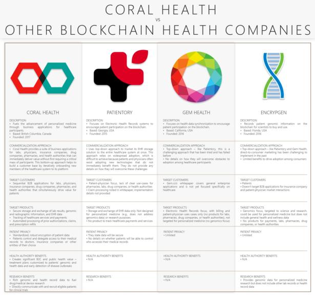 Coral Health