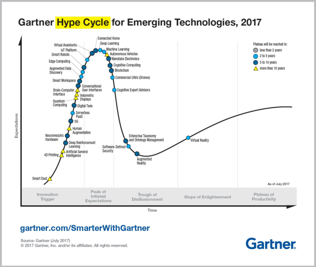 Gartner Hyper Cycle