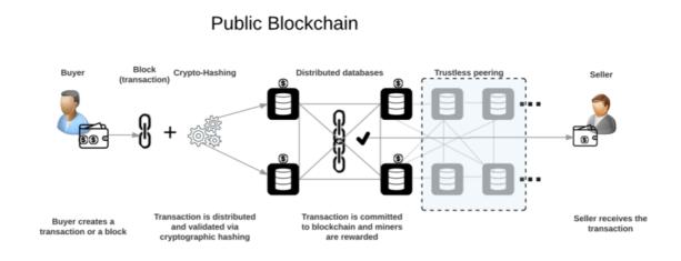 Public Blockchain