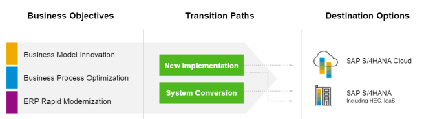 06 - Implementation models