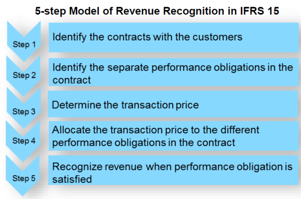 15 - Revenue Recognition